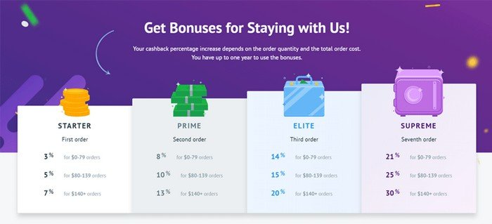 Every customer can earnfrom 3% to 30% in cashback bonuseson the new orders.