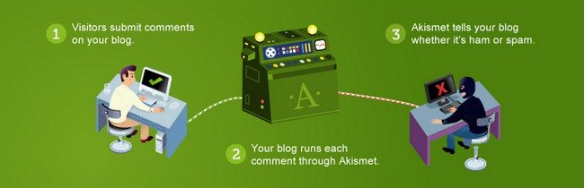 Akismet is an artificial intelligence project that helps your website against spambots or users.