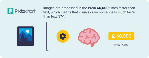 The brain processes visual content faster than written content.