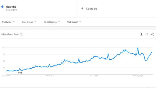 "Optimize Your Content for Voice Search - The expression ""near me"" has grown in the last five years on Google Trends."