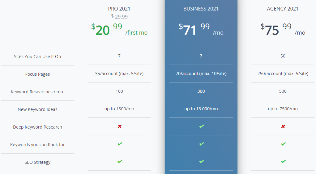 Squirrly SEO pricing